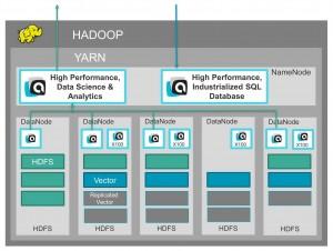 Actian Analytics Platform SQL in Hadoop