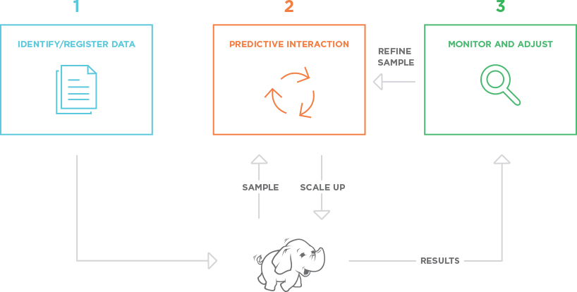Trifacta infographic