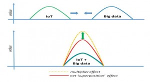 IoT data and analytics