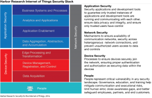 Internet of Things Security Stack