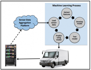 IoT Machine Learning Schematic