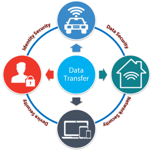 Connected car data transfer