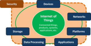 Figure 1: Key components in an IoT solution, including security (Source: Machina Research)