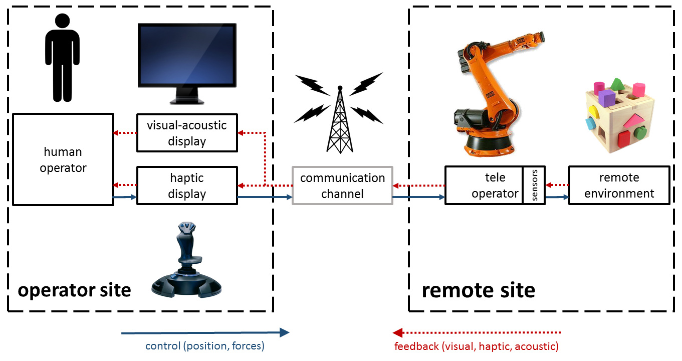 Telepresence robotics with Nao and Kinect - IoT Agenda