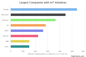 IoT initiatives, market capitalization