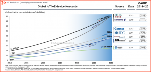 Global IoT device forecasts