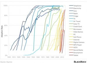 Adoption of technology in the U.S. (1900 to Present)