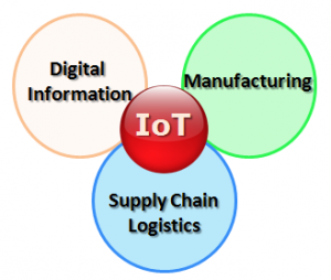 IoT in India, IoT in Logistics