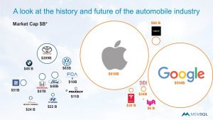Auto industry history and future