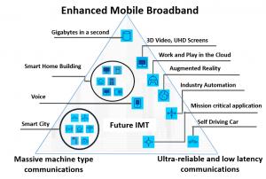 Figure 1. 5G Usage scenarios. Source: ITU-R IMT-2020