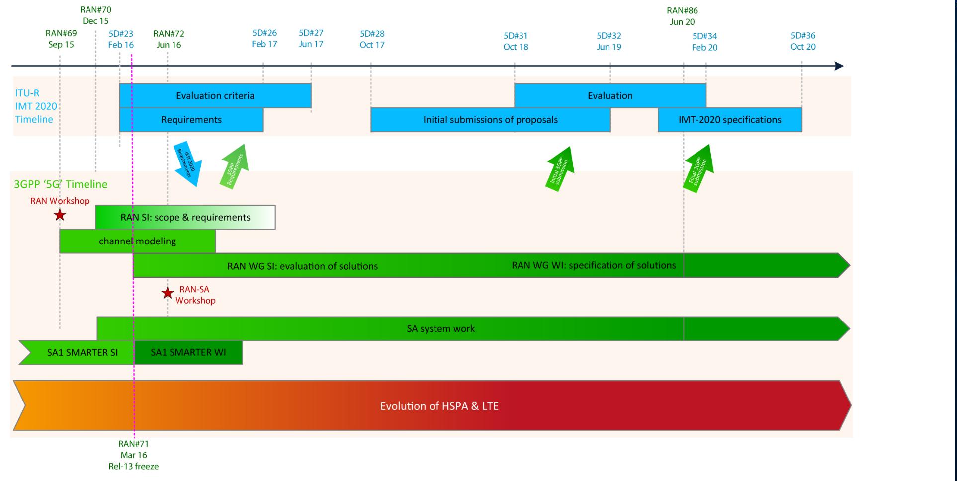 Initial 3GPP timeline for 5G.