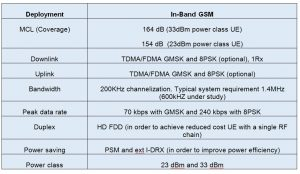 Table 1. Characteristics of C-IoT for GSM/GPRS technology
