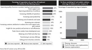 IoT customer survey chart 1