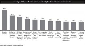 IoT customer survey chart 2