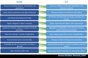 IoT definition, M2M definition