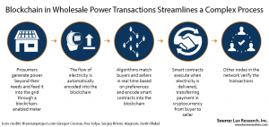 Blockchain streamlines power transactions
