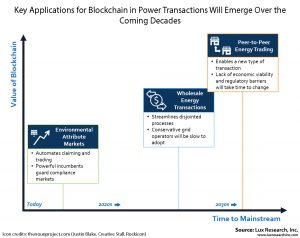 Blockchain in power transaction applications