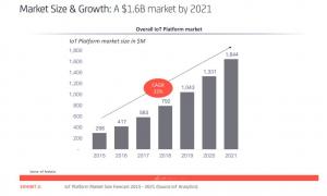 IoT platform market size forecase