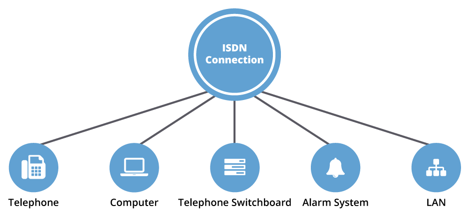 ISDN connection