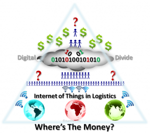 IoT in logistics - where's the money?
