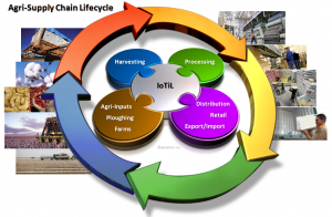 Agri-supply chain lifecycle