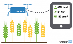 Precision farming with drones