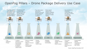 drone-package-delivery-fog-computing