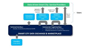 Image: Smart city data exchange and marketplace