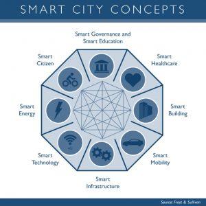 smart city versus connected city
