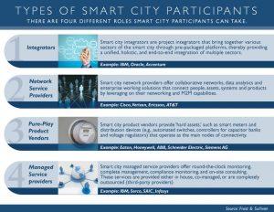 Smart city participants, connected city