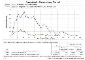 Columbus, smart cities