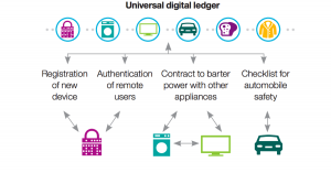 blockchain, IoT, distributed ledger, digital ledger, ADEPT