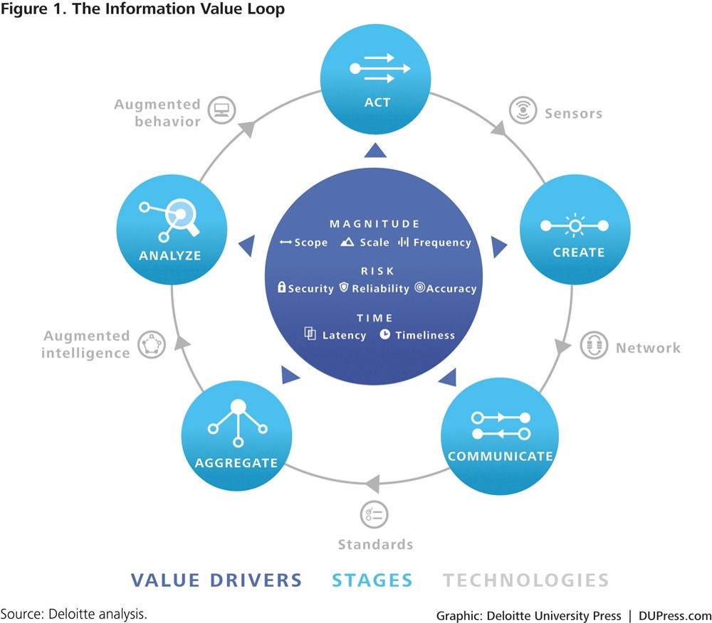 Growing Iot Platforms A New Way To Create Value Iot Agenda