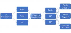IoT architecture, IoT platform