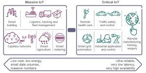Massive IoT and critical IoT requirements