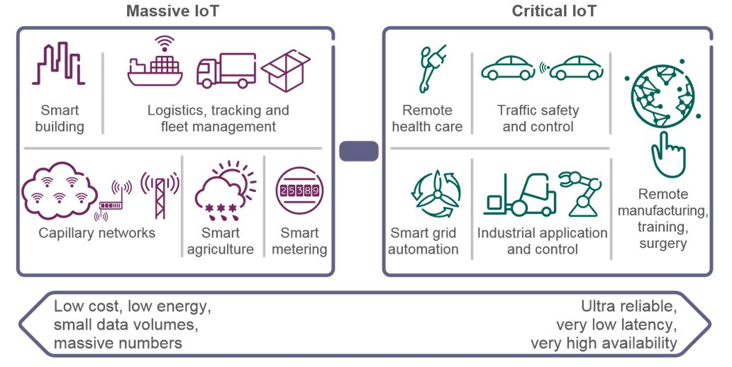 Putting the M and the C into 5G cellular IoT - IoT Agenda