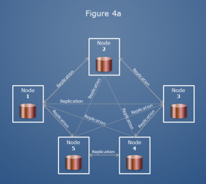 database system clusters architecture