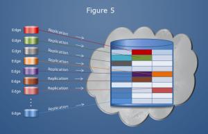 Cloud database server aggregation