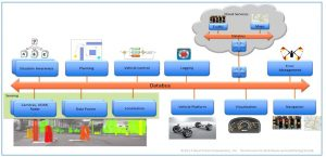 fog computing for autonomous vehicles