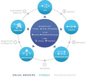 informatione value loop
