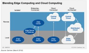 blending the edge layer and cloud computing