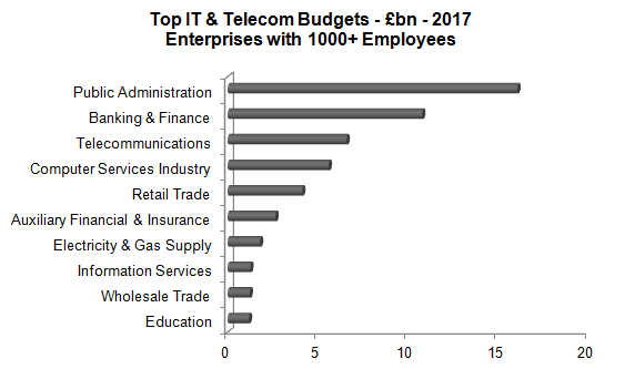 Source: IT & Telecom Spend by 80 Industry Sectors - www.kewassociates.com
