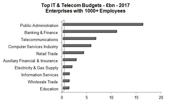 Source: IT & Telecom Spend by 80 Industry Sectors - www.kewassociates.com