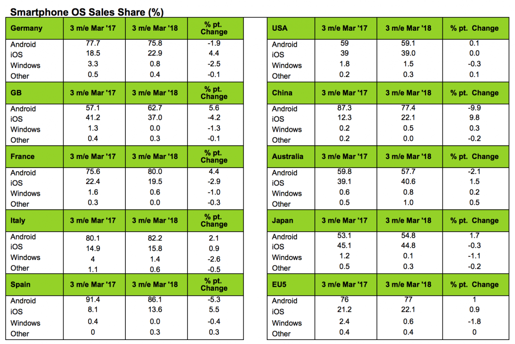 Kantar Worldpanel ComTech Smartphone OS Sales Share Chart