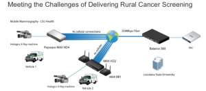meeting-the-challenge-of-rural-screening