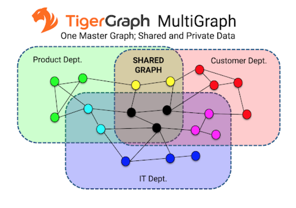 What is graph analytics? - Open Source Insider
