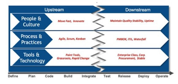 Figure 1. Bridging the chasm between upstream (development) and downstream (operations) across the three planes of the DevOps trinity.