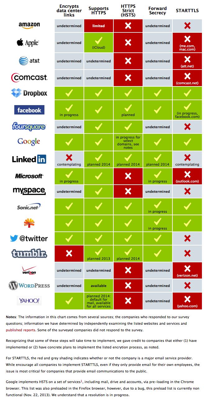EFF-crypto-survey-graphic