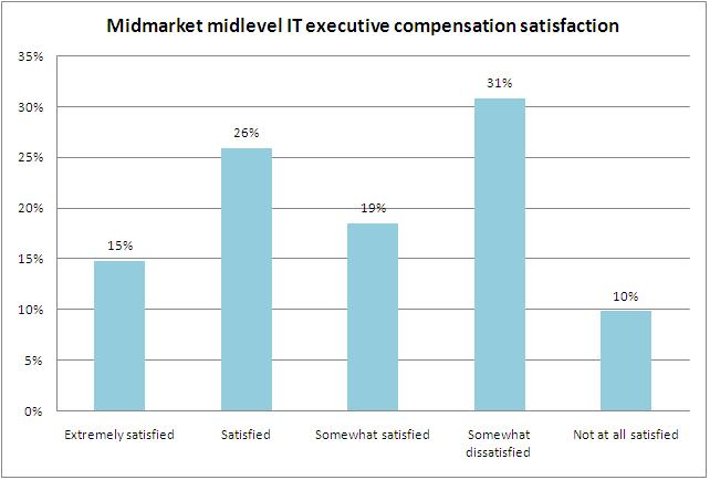 salary vs satisfaction In the 2012 society for human resource management employee job satisfaction and engagement survey how can salary influence a worker's performance in an.