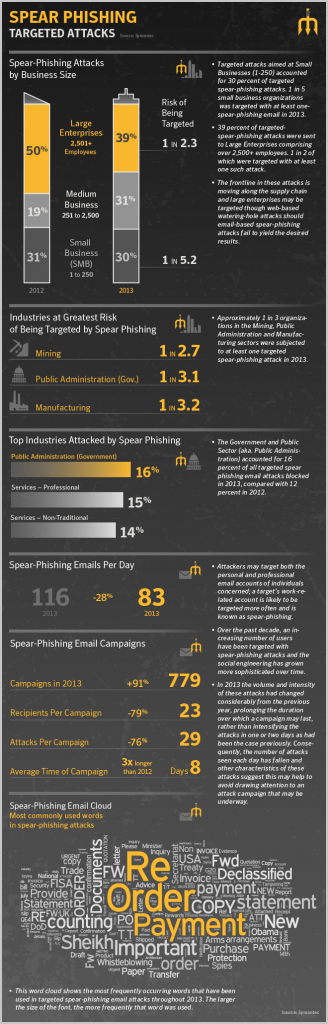 spear phishing, social engineering, symantec, infographic, smbs